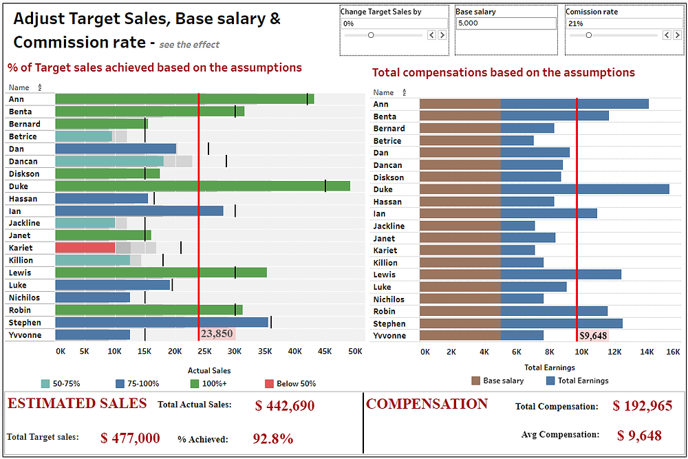 What-if-analysis dashboard in Tableau