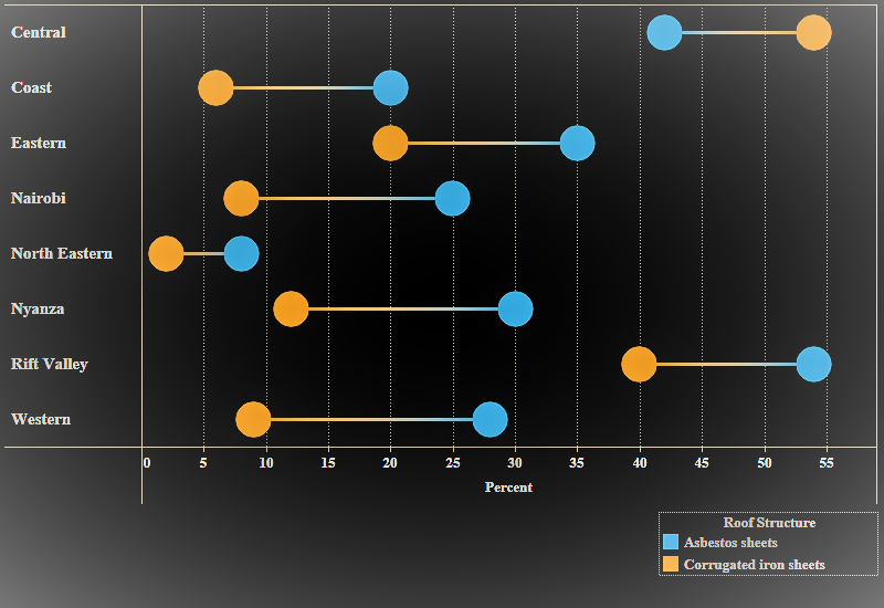 Dumbbell chart in Tableau