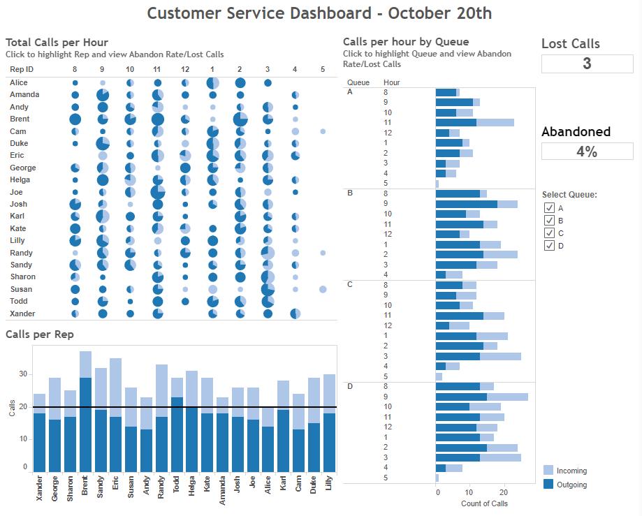 customer care dashboard in Tableau