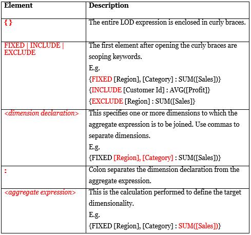 Tableau lod expressions syntax