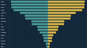 Divergent bar chart in Tableau