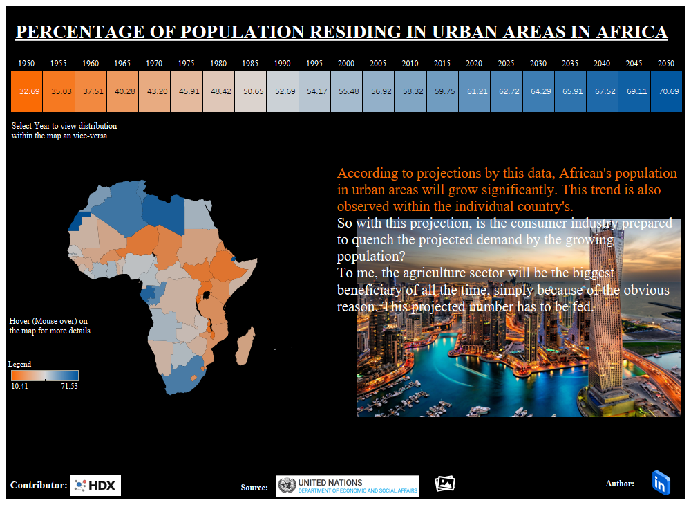 PROJECTED URBAN POPULATION, TABLEAU