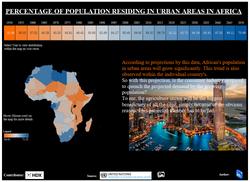 PROJECTED URBAN POPULATION, TABLEAU