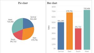 tableau pie chart versus bar chart
