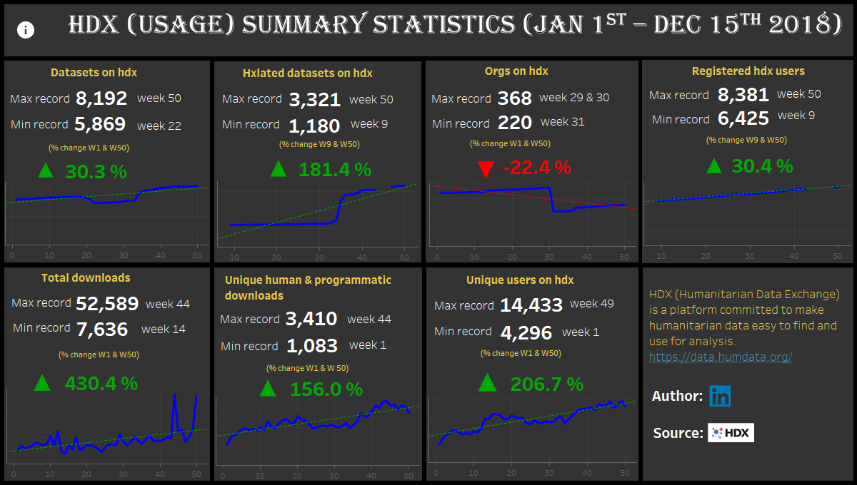 HDX SUMMARY STATISTICS (JAN 1ST - DEC 15