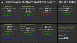 HDX SUMMARY STATISTICS (JAN 1ST - DEC 15