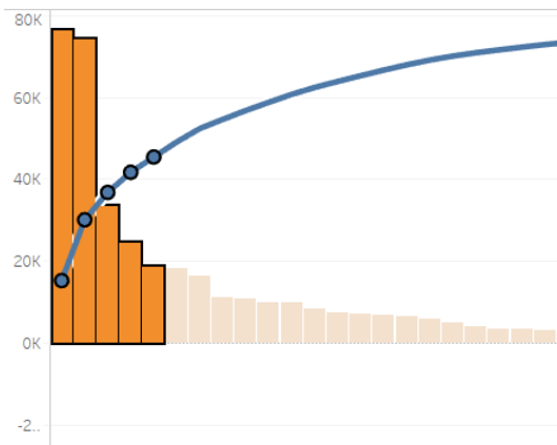 Example of a pareto chart created in Tableau
