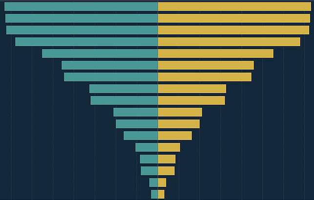 Example of a diverging bar chart in Tableau