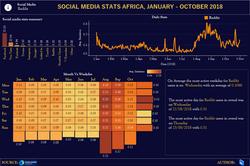 SOCIAL MEDIA STATS - AFRICA