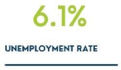 6.1% Unemployment Rate