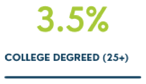 3.5% College Degreed (25+)