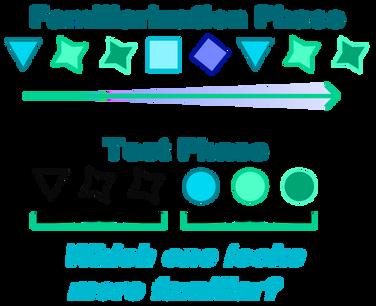 Multidimensionl Visal Statistical Learning - Study 2