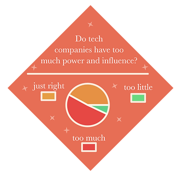 Technology Ethics Statistic