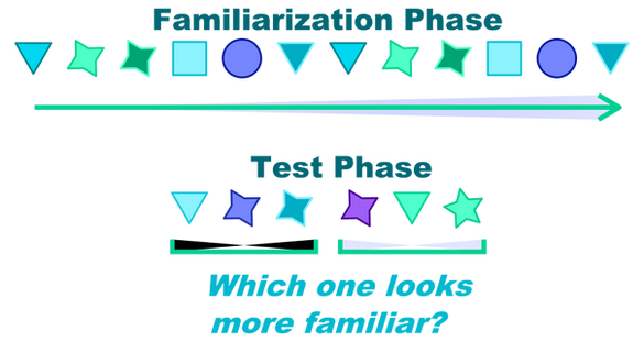 Multidimensionl Visal Statistical Learning - Study 3
