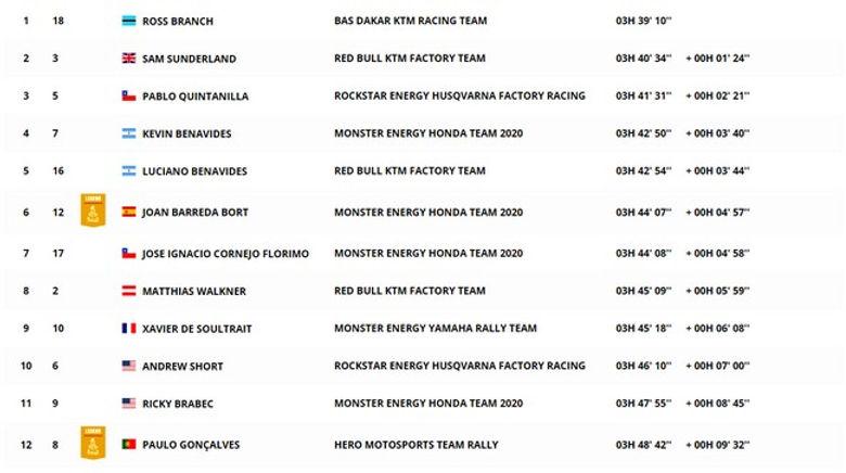 classement,étape2,moto,dakar