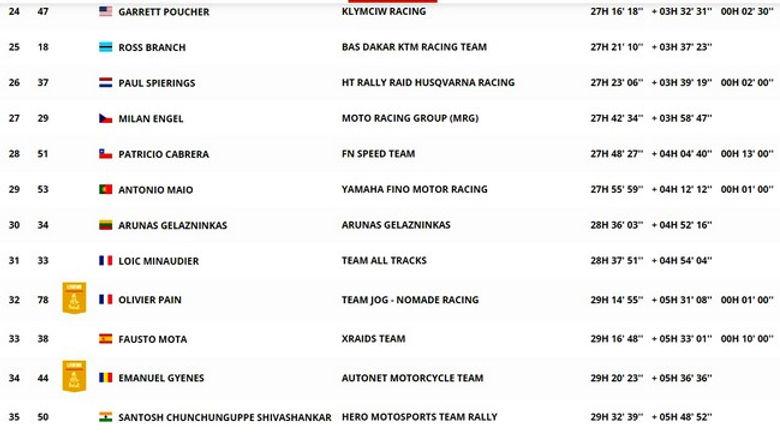classement,général,dakar,moto,étape 6,rallyeraidpassion.com