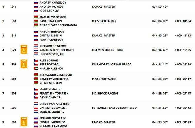 classement,général,ssv,dakar,etape 3,rallyeraidpassion.com