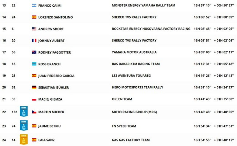 classement,général, moto, étape 4,rallyeraidpassion.com