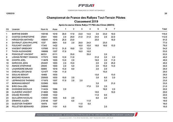 Classement,ffsa,Championnat Rallye TT Pilotes