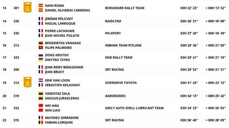dakar,classement,étape9_auto,coche,rallyeraidpassion.com