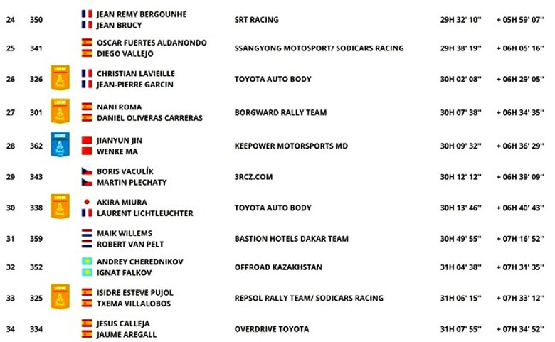 classement,général,etapa 6,auto,coche,dakar,rallyeraidpassion.com