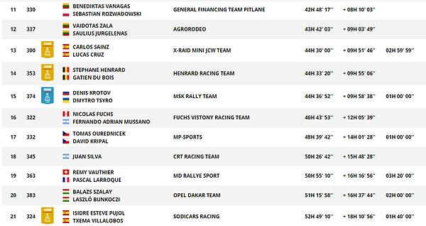 classements,dakar 2019,www.rallyeraidpassion.com