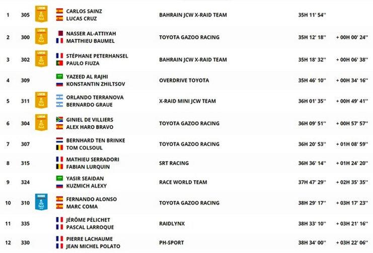 dakar,classement,général,auto,coche,rallyeraidpassion.com