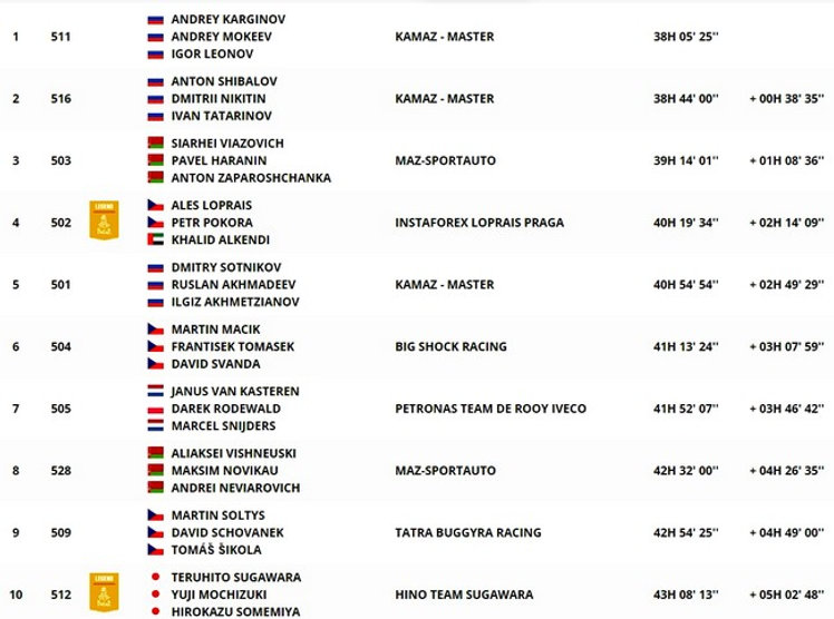 dakar,classement,général,camion,etape 9,rallyeraidpassion.com