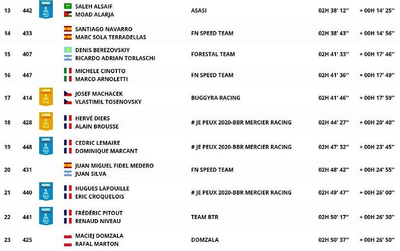 dakar,classement,général,autos,étape 10,rallyeraidpassion.com