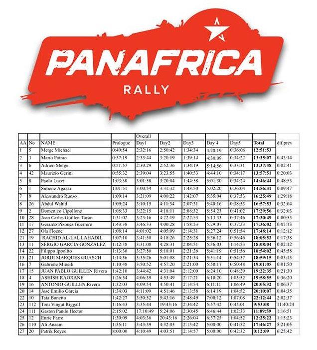 classement,video,gerard farres,adrien;michael,metge,panafrica,www.rallyeraidpassion.com