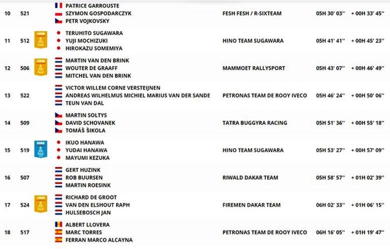 classement,étape 6,camion,dakar,rallyeraidpassion.com