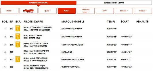clasification,dakar,rally