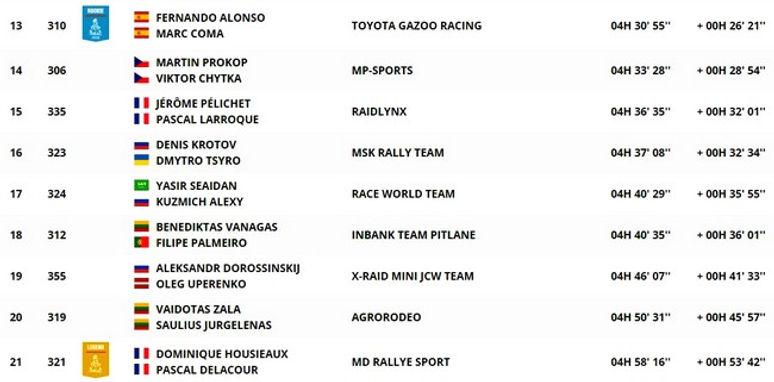 classement,auto,étape 4,rallyeraidpassion.com