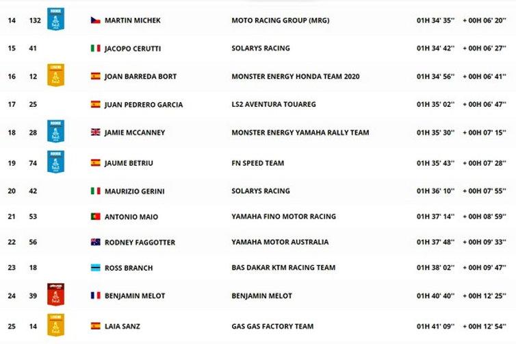 dakar,classement,étape 12,moto,rallyeraidpassion.com
