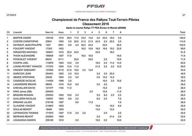Championnat Rallye TT Pilotes.jpeg