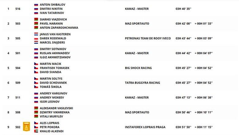 Classement,clasificacion,camion,dakar,etapa 1