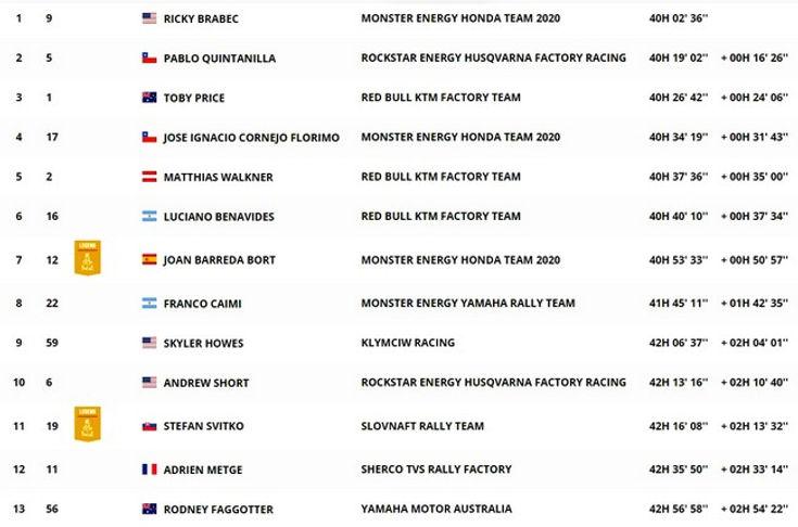 dakar,classement,general,moto,rallyeraidpassion.com