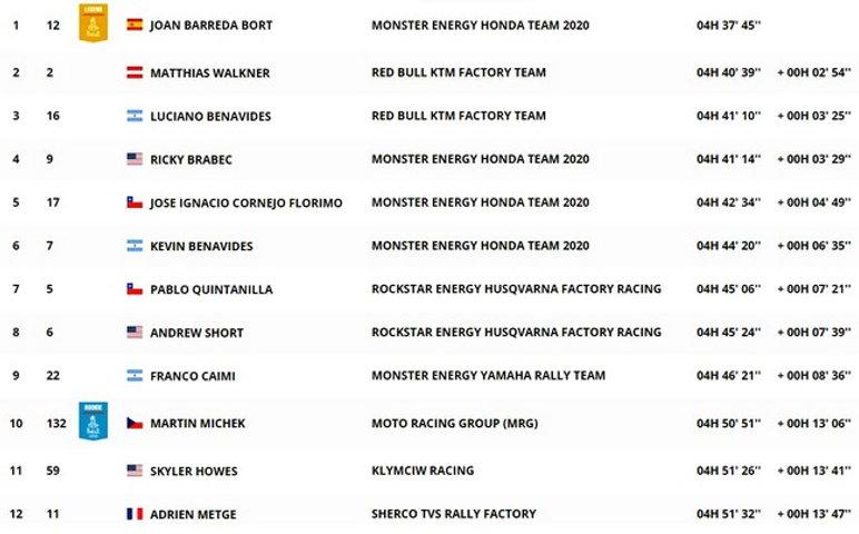 dakar,classement,étape7,etapa7,moto,clasificacion