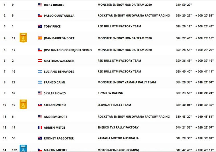 classement,général,moto,étape 9,dakar,rallyeraidpassion.com