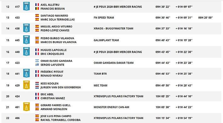 Classement,general,SSV,dakar,etape 2,rallyeraidpassion.com