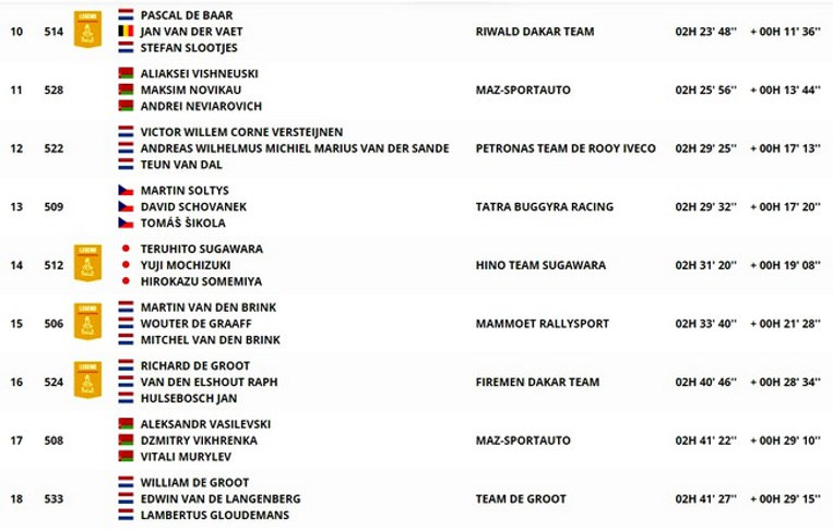 dakar,classement,étape 10,camions,etapa 10,rallyeraidpassion.com1.jpg