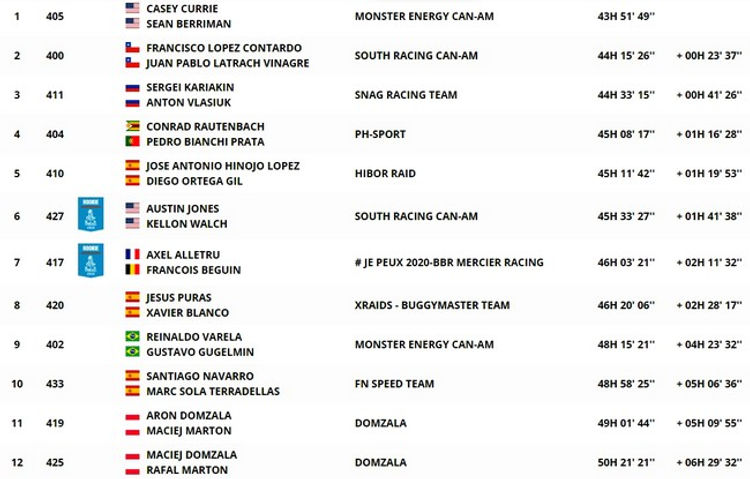 dakar,classement,général,SSV,etape 9,rallyeraidpassion.com