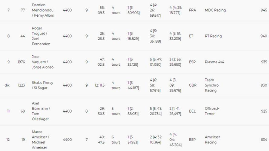 classement,ranking,ultra4,rallyeraidpassion.com