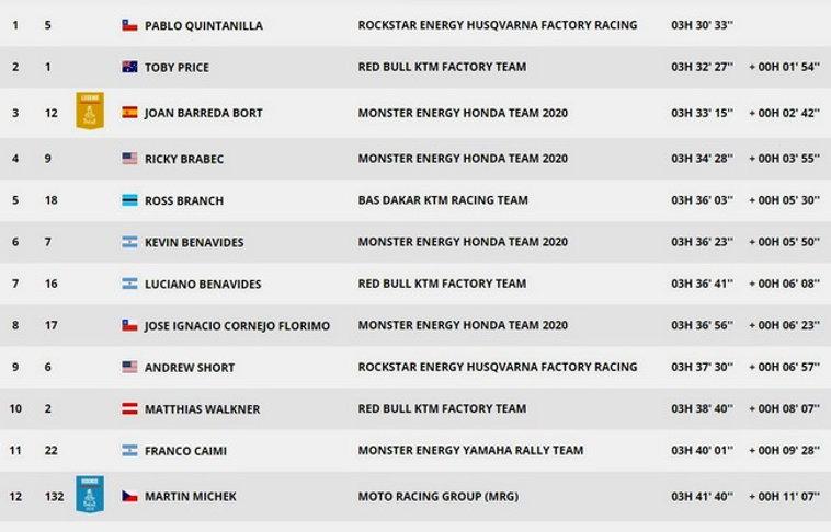dakar,classement,étape9,moto,rallyeraidpassion.com