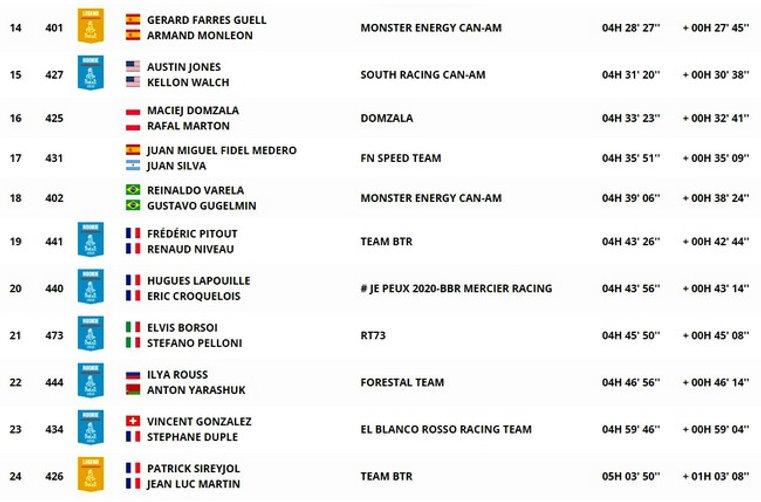 dakar,classement,étape9,SSV,rallyeraipassion.com