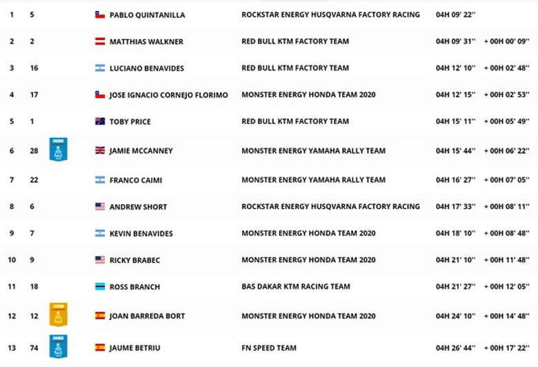 dakar,classement,etape 11,moto,rallyeraidpassion.com