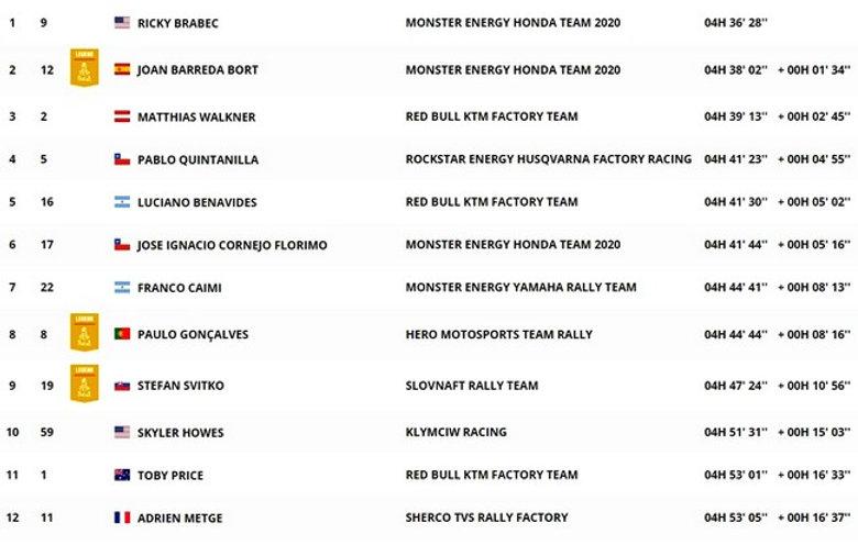 classement,dakar,étapa 6,moto,rallyeraidpasion.com