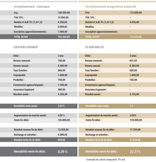 investissement,immobilier,espagne