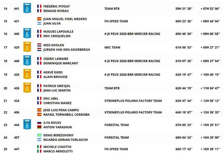 dakar,classement,général,SS1,etape 11,clasificacion,etapa 11,rallyeraidpassion.com