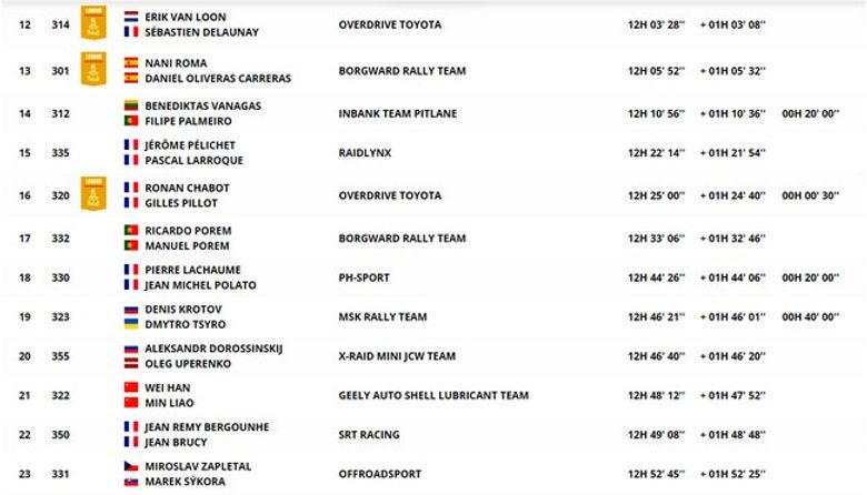 classement,auto,étape 3,dakar,rallyeraidpassion.comjp